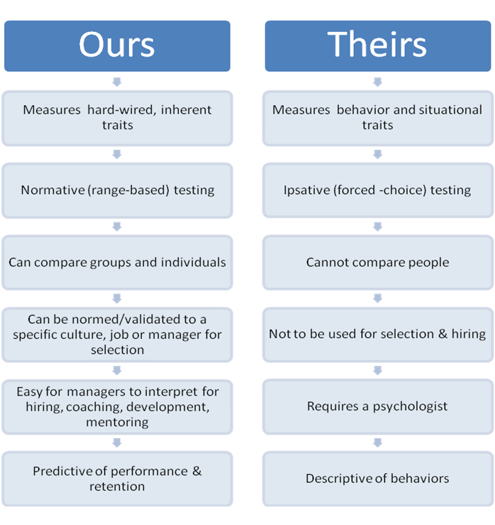Our assessments vs. Theirs